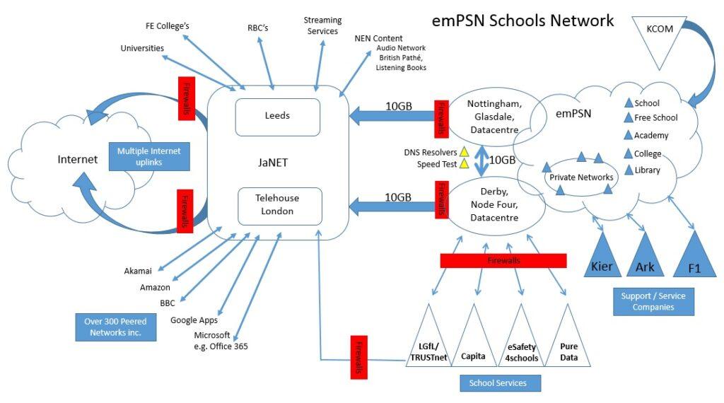 emPSN Network Inforgraphic