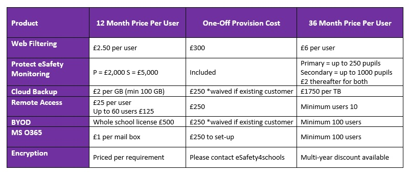 Esafety4schools product pricing table